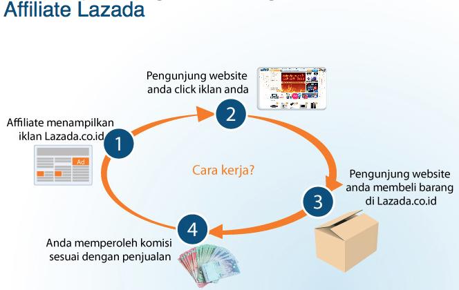 Begini Cara Dapat Uang Online dari Lazada – Mazagena